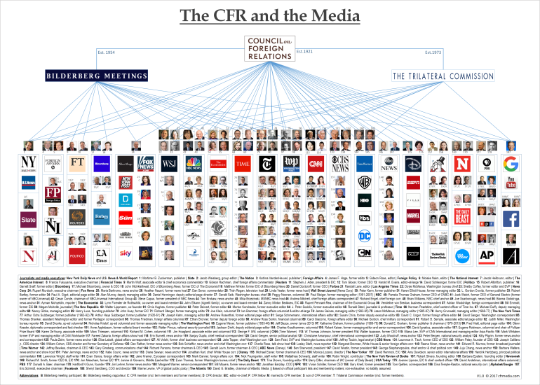 The CFR and the Media